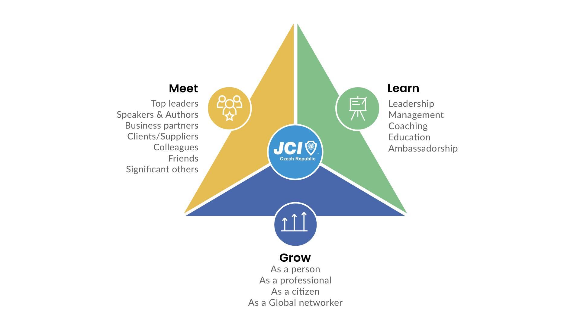 Meet, Learn and Grow s JCI